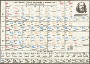 В таблицу знаменитого русского ученого в области химии Менделеева Д. И. могут быть внесены новые элементы